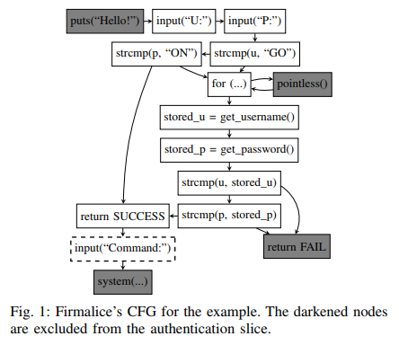 8 27 Firmalice - Automatic Detection of Authentication